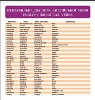 Таблиця НЕПРАВИЛЬНІ ДІЄСЛОВА АНГЛІЙСЬКОЇ МОВИ / ENGLISH IRREGULAR VERBS
