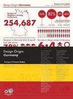 Design Origin: Germany