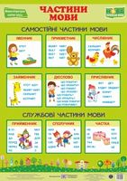 Українська мова. Частини мови. Плакат. НУШ